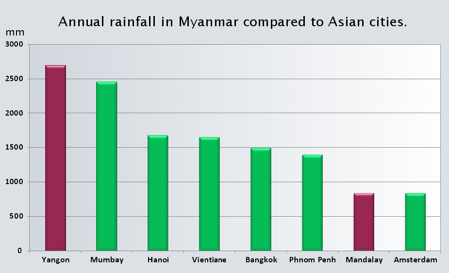 Annual rainfall of Asian cities