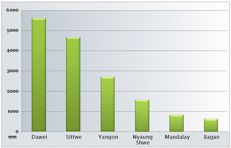 Annual rainfall of Myanmar cities